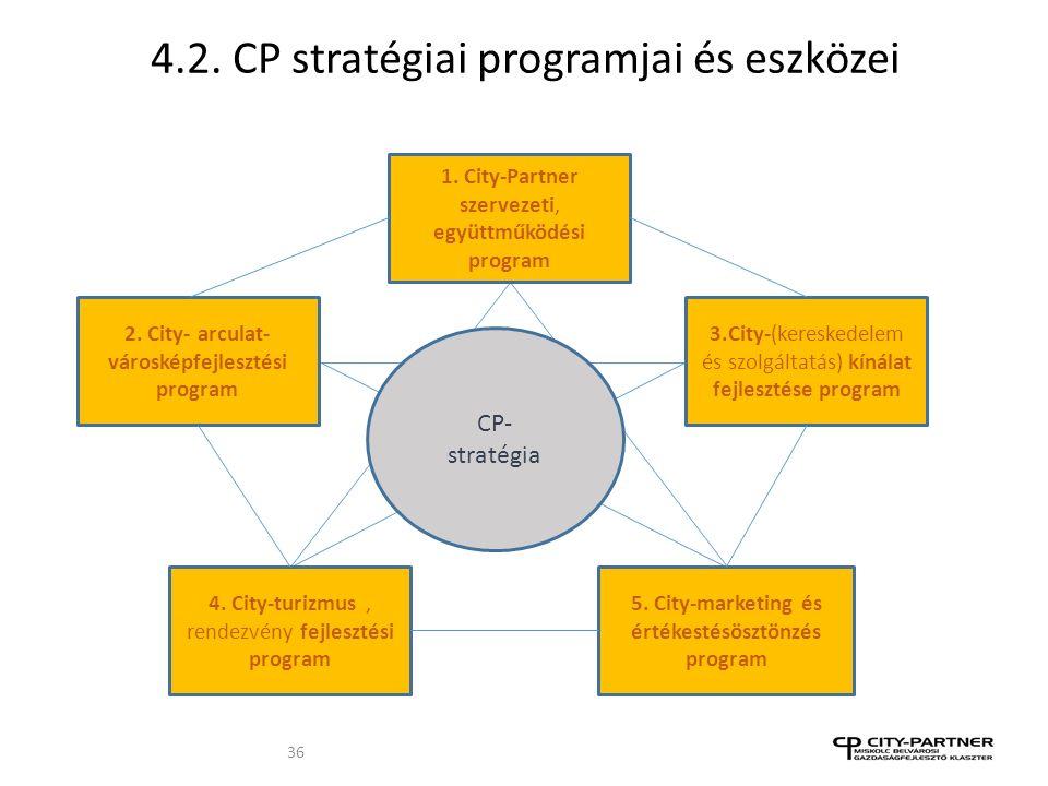 4.2. CP stratégiai programjai és eszközei 36 1. City-Partner szervezeti, együttműködési program 4.