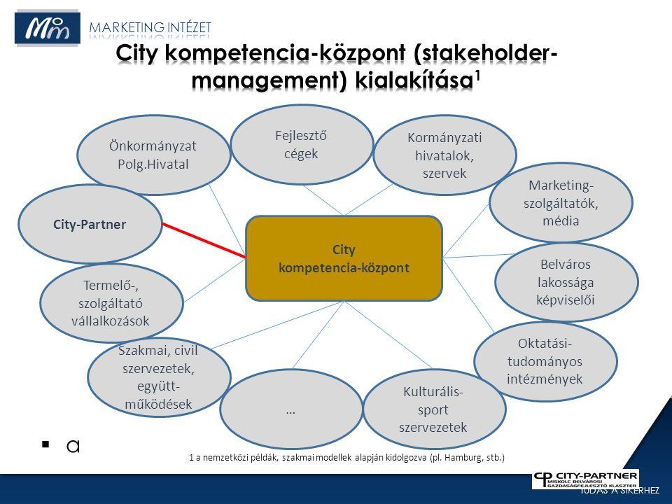 TUDÁS A SIKERHEZ 37 aa Önkormányzat Polg.Hivatal City-Partner Marketing- szolgáltatók, média Termelő-, szolgáltató vállalkozások Fejlesztő cégek Kormányzati hivatalok, szervek Belváros lakossága képviselői Oktatási- tudományos intézmények Kulturális- sport szervezetek 1 a nemzetközi példák, szakmai modellek alapján kidolgozva (pl.