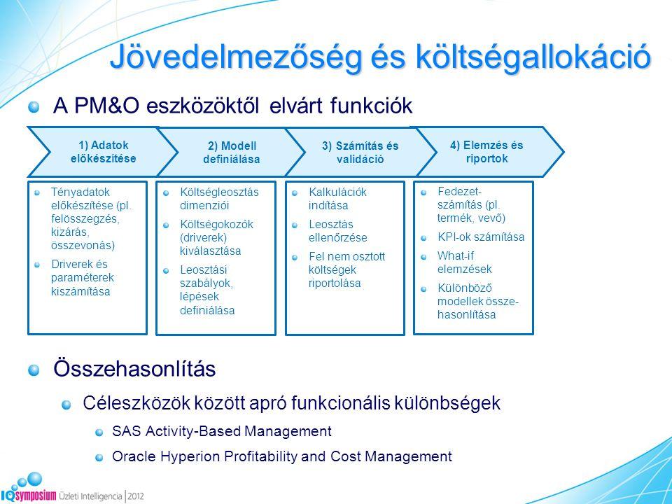 Jövedelmezőség és költségallokáció 4) Elemzés és riportok 1) Adatok előkészítése 2) Modell definiálása 3) Számítás és validáció Tényadatok előkészítése (pl.