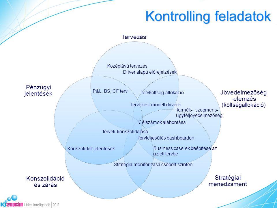 Kontrolling feladatok Tervezés Jövedelmezőség -elemzés (költségallokáció) Stratégiai menedzsment Konszolidáció és zárás Pénzügyi jelentések P&L, BS, CF terv Tervköltség allokáció Célszámok alábontása Tervteljesülés dashboardon Tervek konszolidálása Konszolidált jelentések Stratégia monitorizása csoport szinten Tervezési modell driverei Driver alapú előrejelzések Business case-ek beépítése az üzleti tervbe Középtávú tervezés Termék-, szegmens-, ügyféljövedelmezőség
