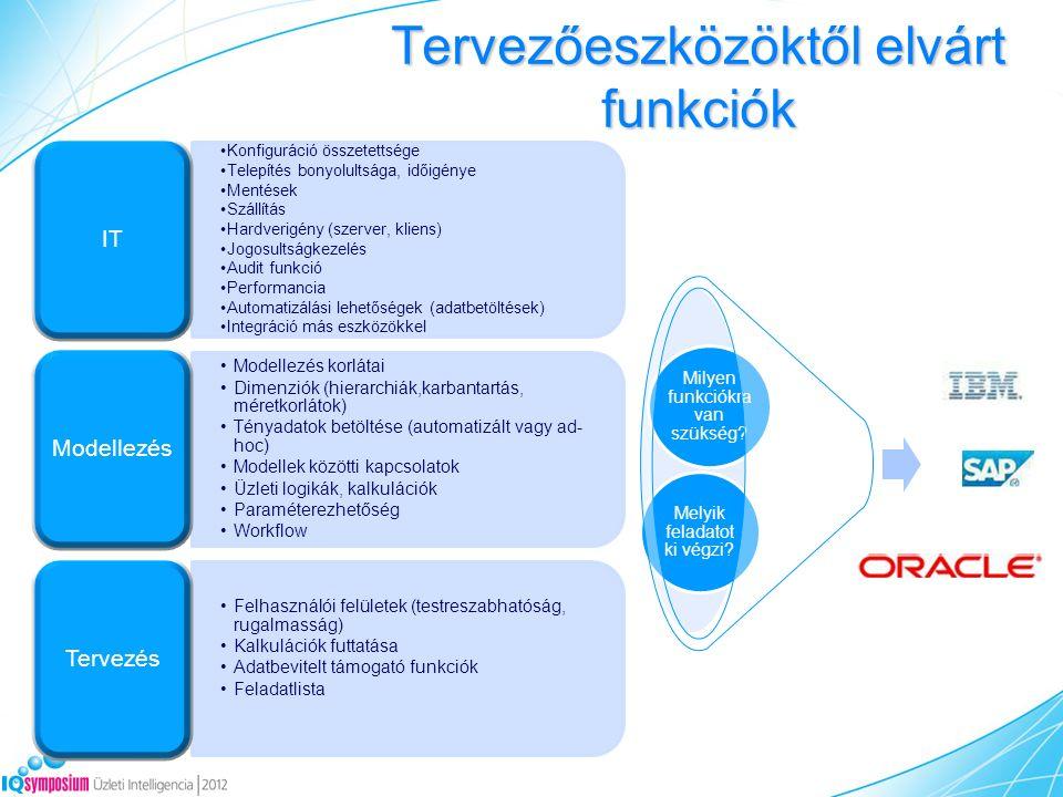 Tervezőeszközöktől elvárt funkciók Konfiguráció összetettsége Telepítés bonyolultsága, időigénye Mentések Szállítás Hardverigény (szerver, kliens) Jogosultságkezelés Audit funkció Performancia Automatizálási lehetőségek (adatbetöltések) Integráció más eszközökkel IT Modellezés korlátai Dimenziók (hierarchiák,karbantartás, méretkorlátok) Tényadatok betöltése (automatizált vagy ad- hoc) Modellek közötti kapcsolatok Üzleti logikák, kalkulációk Paraméterezhetőség Workflow Modellezés Felhasználói felületek (testreszabhatóság, rugalmasság) Kalkulációk futtatása Adatbevitelt támogató funkciók Feladatlista Tervezés Melyik feladatot ki végzi.