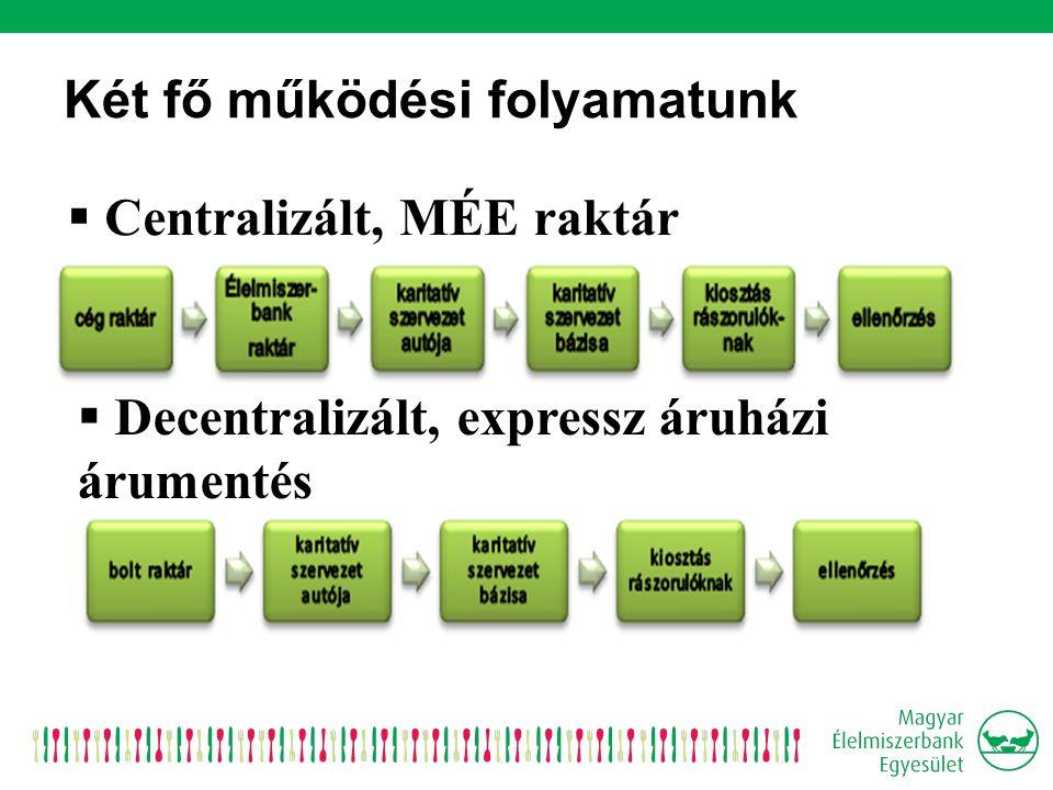 Két fő működési folyamatunk  Centralizált, MÉE raktár  Decentralizált, expressz áruházi árumentés