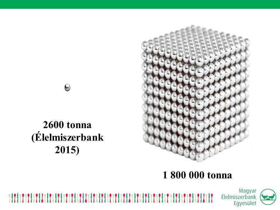 2600 tonna (Élelmiszerbank 2015) 1 800 000 tonna