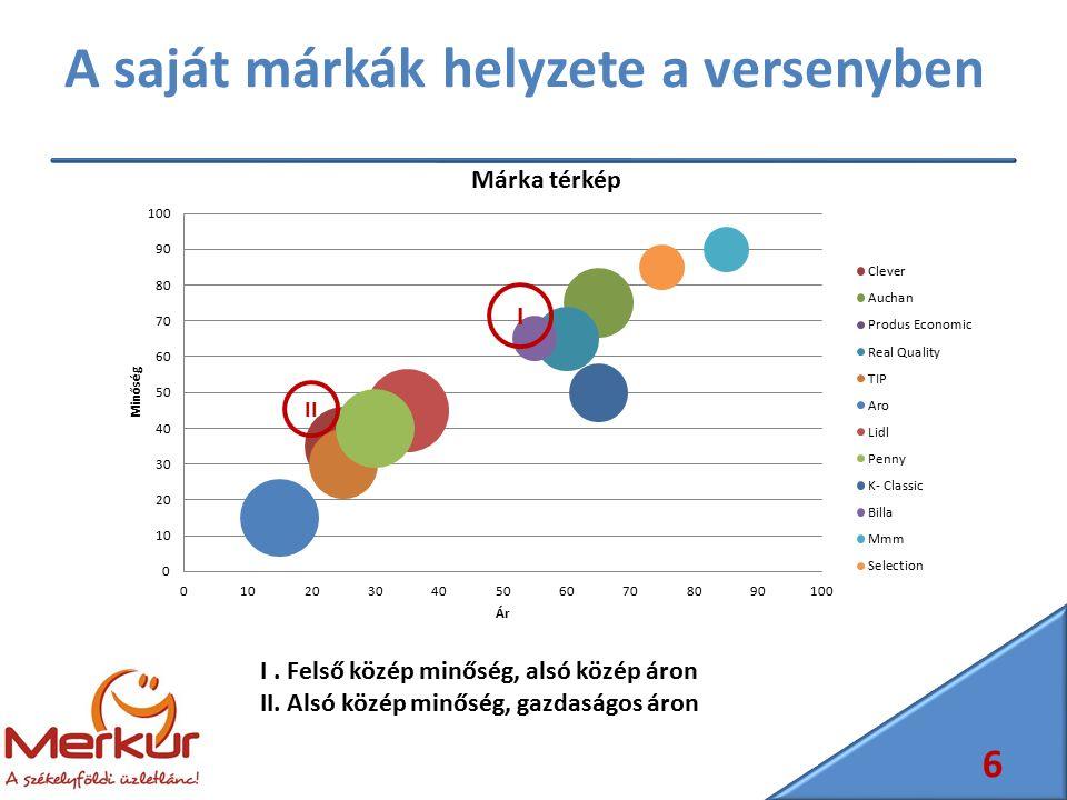 A saját márkák helyzete a versenyben 6 I II I. Felső közép minőség, alsó közép áron II. Alsó közép minőség, gazdaságos áron