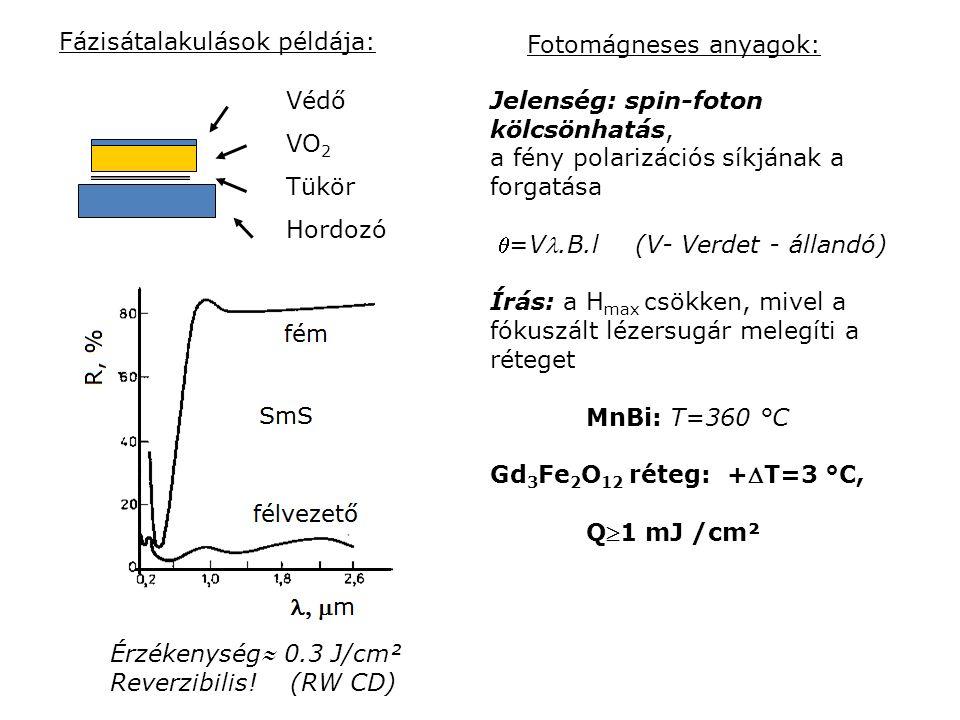 Védő VO 2 Tükör Hordozó Fázisátalakulások példája: Érzékenység 0.3 J/cm² Reverzibilis! (RW CD) Jelenség: spin-foton kölcsönhatás, a fény polarizációs