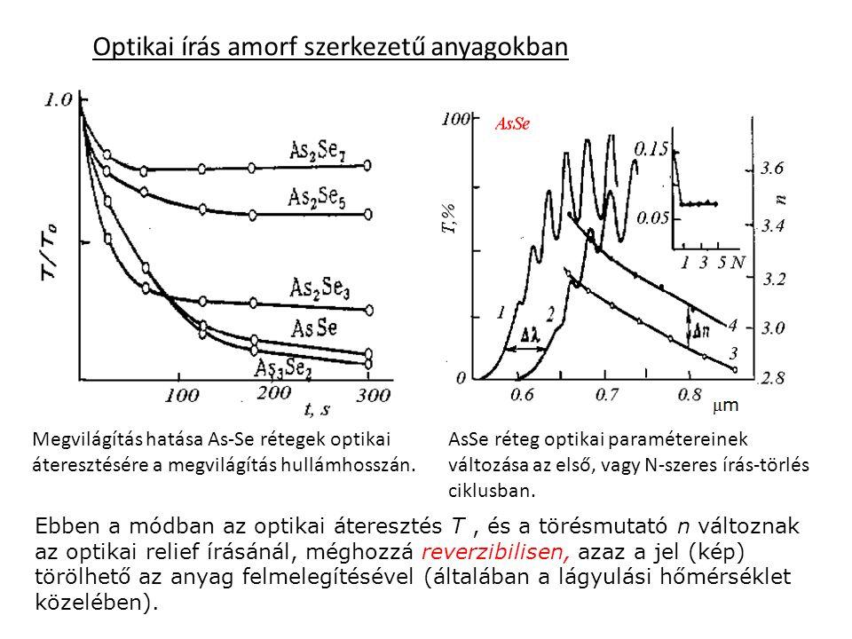 Optikai írás amorf szerkezetű anyagokban Ebben a módban az optikai áteresztés T, és a törésmutató n változnak az optikai relief írásánál, méghozzá rev
