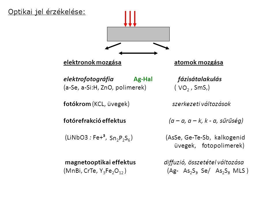 Optikai jel érzékelése: VO 2 As 2 S 3 elektronok mozgásaatomok mozgása elektrofotográfia Ag-Hal fázisátalakulás (a-Se, a-Si:H, ZnO, polimerek) (, SmS,) fotókrom (KCL, üvegek) szerkezeti változások fotórefrakció effektus (a – a, a – k, k - a, sűrűség) (LiNbO3 : Fe+³, ) (AsSe, Ge-Te-Sb, kalkogenid üvegek, fotopolimerek) magnetooptikai effektus diffuzió, összetétel változása (MnBi, CrTe, Y 3 Fe 2 O 12 ) (Ag-, Se/, MLS ) Sn 2 P 2 S 6