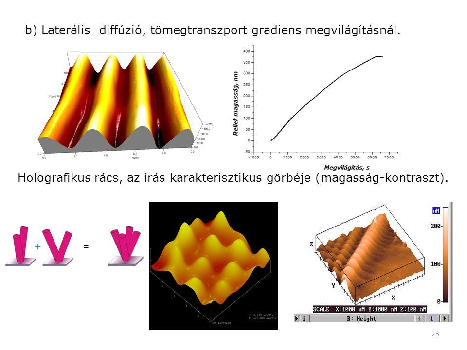 23 = b) Laterális diffúzió, tömegtranszport gradiens megvilágításnál. Holografikus rács, az írás karakterisztikus görbéje (magasság-kontraszt).