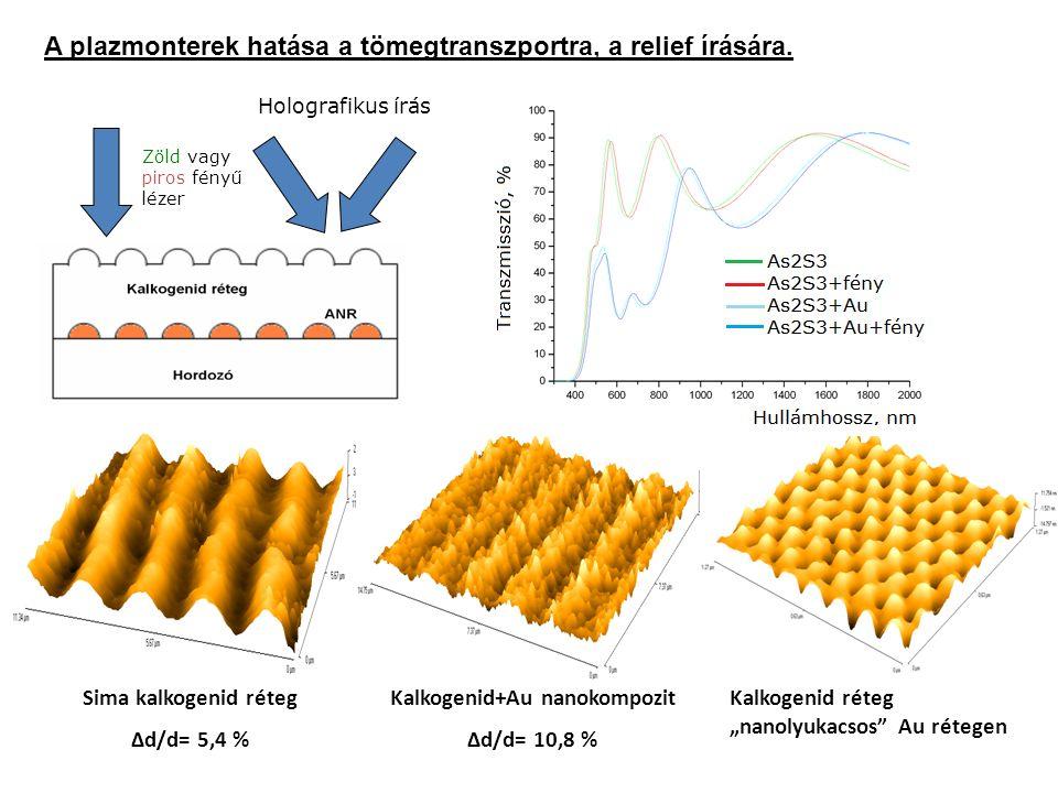 Kalkogenid+Au nanokompozit Δd/d= 10,8 % Sima kalkogenid réteg Δd/d= 5,4 % A plazmonterek hatása a tömegtranszportra, a relief írására. Kalkogenid réte