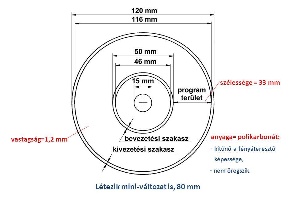 Létezik mini-változat is, 80 mm szélessége = 33 mm vastagság=1,2 mm anyaga= polikarbonát: - kitűnő a fényáteresztő képessége, - nem öregszik.