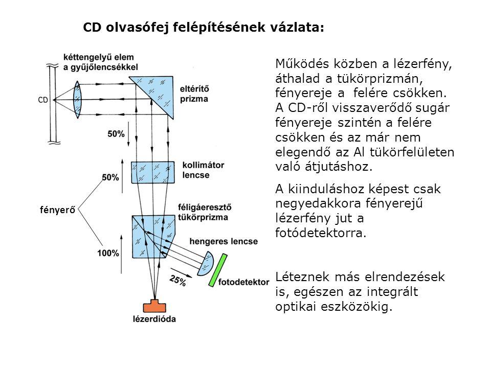 CD olvasófej felépítésének vázlata: fényerő Működés közben a lézerfény, áthalad a tükörprizmán, fényereje a felére csökken. A CD-ről visszaverődő sugá