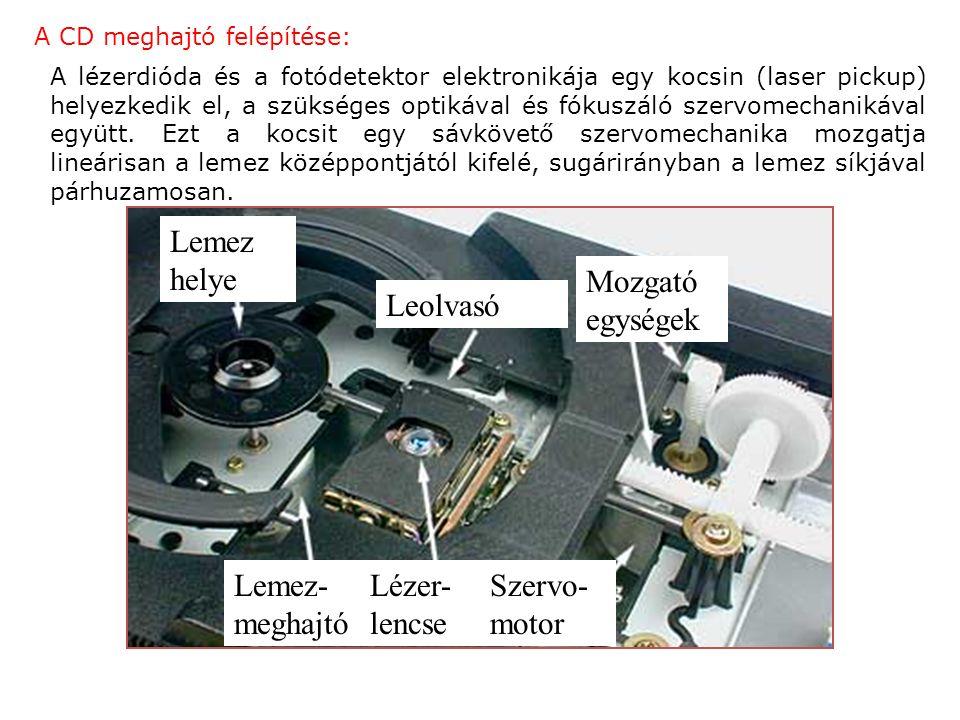 A CD meghajtó felépítése: A lézerdióda és a fotódetektor elektronikája egy kocsin (laser pickup) helyezkedik el, a szükséges optikával és fókuszáló szervomechanikával együtt.