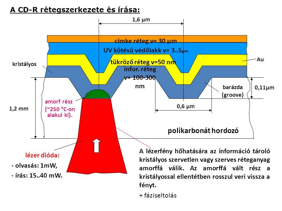 címke réteg v= 30 μm UV kötésű védőlakk v= 3..5 μm tükröző réteg v=50 nm infor. réteg v= 100-300 nm polikarbonát hordozó lézer dióda: - olvasás: 1mW,