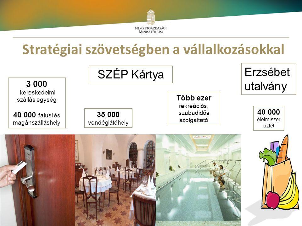 12 Stratégiai szövetségben a vállalkozásokkal SZÉP Kártya Erzsébet utalvány 3 000 kereskedelmi szállás egység 40 000 falusi és magánszálláshely 35 000