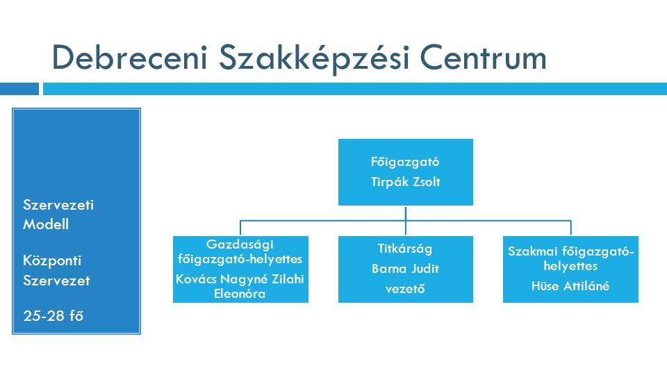 Debreceni Szakképzési Centrum Szervezeti Modell Központi Szervezet 25-28 fő Főigazgató Tirpák Zsolt Gazdasági főigazgató-helyettes Kovács Nagyné Zilah