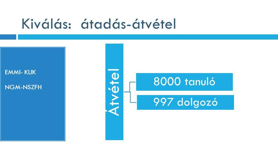 Kiválás: átadás-átvétel EMMI- KLIK NGM-NSZFH Átvétel 8000 tanuló 997 dolgozó