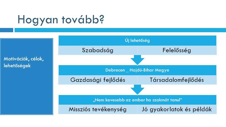 """Hogyan tovább? Motivációk, célok, lehetőségek """"Nem kevesebb az ember ha szakmát tanul"""" Missziós tevékenységJó gyakorlatok és példák Debrecen _ Hajdú-B"""