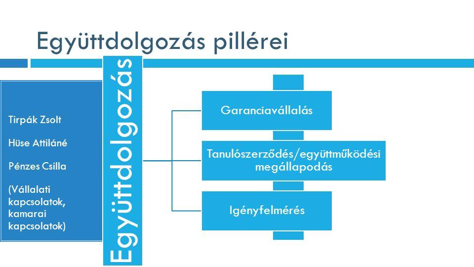 Együttdolgozás pillérei Tirpák Zsolt Hüse Attiláné Pénzes Csilla (Vállalati kapcsolatok, kamarai kapcsolatok) Együttdolgozás Garanciavállalás Tanulósz