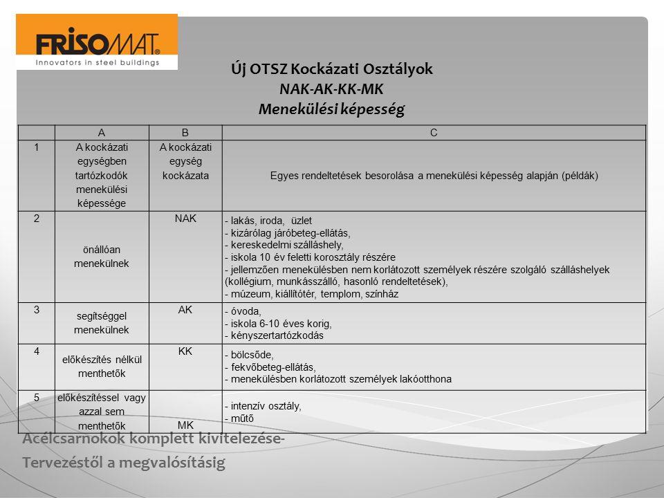 Acélcsarnokok komplett kivitelezése- Tervezéstől a megvalósításig Új OTSZ Kockázati Osztályok NAK-AK-KK-MK Menekülési képesség A B C 1 A kockázati egy