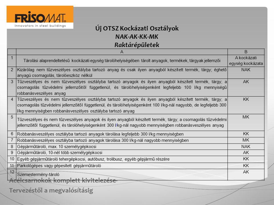 Acélcsarnokok komplett kivitelezése- Tervezéstől a megvalósításig Új OTSZ Kockázati Osztályok NAK-AK-KK-MK Raktárépületek A B 1 Tárolási alaprendeltetésű kockázati egység tárolóhelyiségében tárolt anyagok, termékek, tárgyak jellemzői A kockázati egység kockázata 2 Kizárólag nem tűzveszélyes osztályba tartozó anyag és csak ilyen anyagból készített termék, tárgy; éghető anyagú csomagolás, tárolóeszköz nélkül NAK 3 Tűzveszélyes és nem tűzveszélyes osztályba tartozó anyagok és ilyen anyagból készített termék, tárgy; a csomagolás tűzvédelmi jellemzőitől függetlenül, és tárolóhelyiségenként legfeljebb 100 l/kg mennyiségű robbanásveszélyes anyag AK 4 Tűzveszélyes és nem tűzveszélyes osztályba tartozó anyagok és ilyen anyagból készített termék, tárgy; a csomagolás tűzvédelmi jellemzőitől függetlenül, és tárolóhelyiségenként 100 l/kg-nál nagyobb, de legfeljebb 300 l/kg mennyiségben robbanásveszélyes osztályba tartozó anyag KK 5 Tűzveszélyes és nem tűzveszélyes anyagok és ilyen anyagból készített termék, tárgy; a csomagolás tűzvédelmi jellemzőitől függetlenül, és tárolóhelyiségenként 300 l/kg-nál nagyobb mennyiségben robbanásveszélyes anyag MK 6 Robbanásveszélyes osztályba tartozó anyagok tárolása legfeljebb 300 l/kg mennyiségben KK 7 Robbanásveszélyes osztályba tartozó anyagok tárolása 300 l/kg-nál nagyobb mennyiségben MK 8 Gépjárműtároló, max.