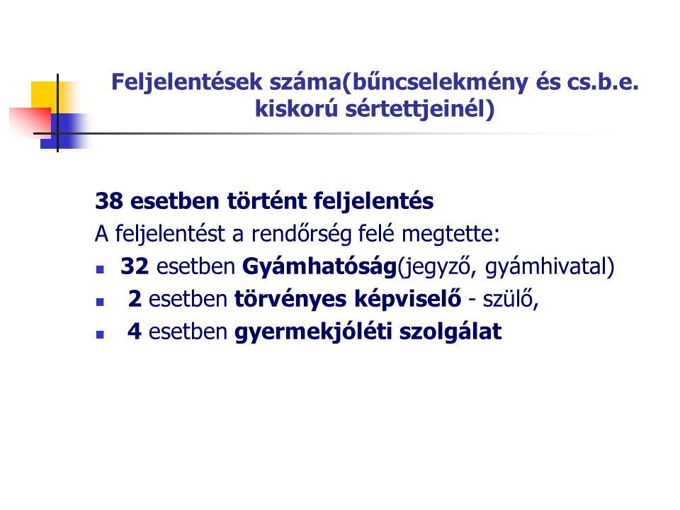 Feljelentések száma(bűncselekmény és cs.b.e. kiskorú sértettjeinél) 38 esetben történt feljelentés A feljelentést a rendőrség felé megtette: 32 esetbe
