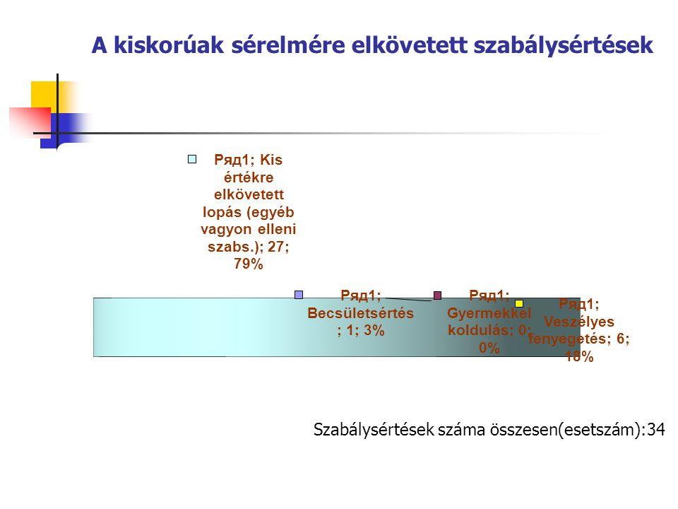 A kiskorúak sérelmére elkövetett szabálysértések Szabálysértések száma összesen(esetszám):34