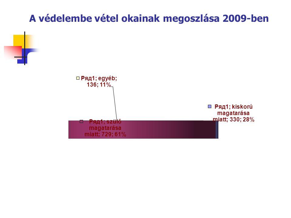 A védelembe vétel okainak megoszlása 2009-ben