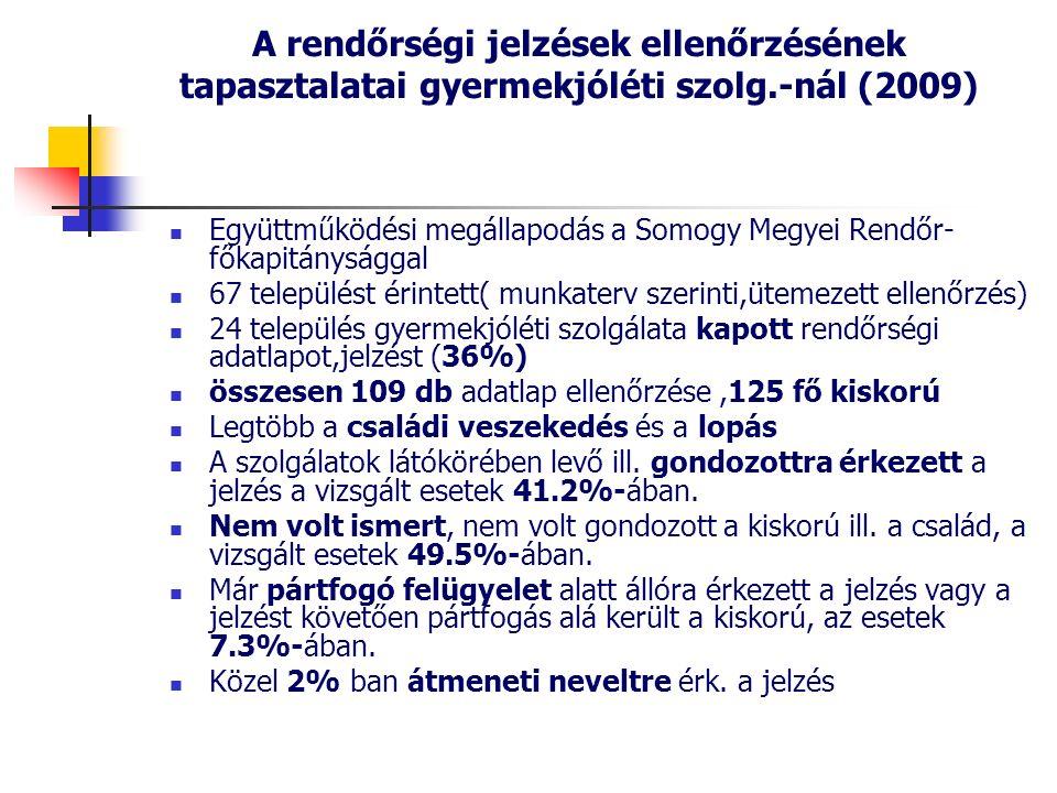 A rendőrségi jelzések ellenőrzésének tapasztalatai gyermekjóléti szolg.-nál (2009) Együttműködési megállapodás a Somogy Megyei Rendőr- főkapitánysággal 67 települést érintett( munkaterv szerinti,ütemezett ellenőrzés) 24 település gyermekjóléti szolgálata kapott rendőrségi adatlapot,jelzést (36%) összesen 109 db adatlap ellenőrzése,125 fő kiskorú Legtöbb a családi veszekedés és a lopás A szolgálatok látókörében levő ill.