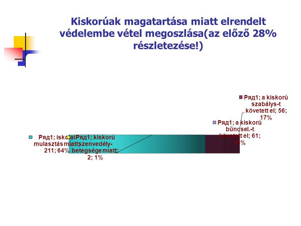 Kiskorúak magatartása miatt elrendelt védelembe vétel megoszlása(az előző 28% részletezése!)
