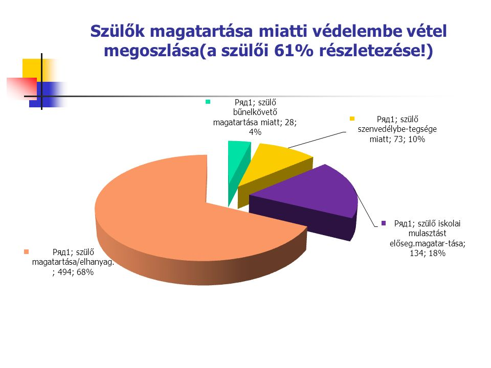 Szülők magatartása miatti védelembe vétel megoszlása(a szülői 61% részletezése!)