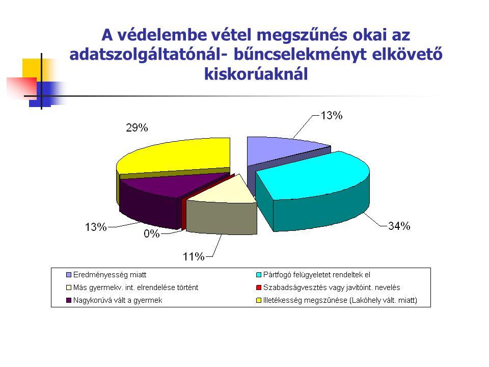 Kiskorúak gondozási mutatóinak aránya