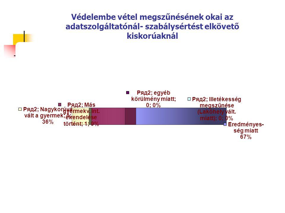 A fiatalkorúak által elkövetett bűncselekmények száma