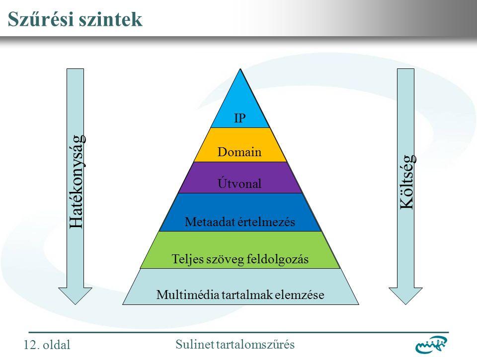 Nemzeti Információs Infrastruktúra Fejlesztési Intézet Sulinet tartalomszűrés Szűrési szintek 12.