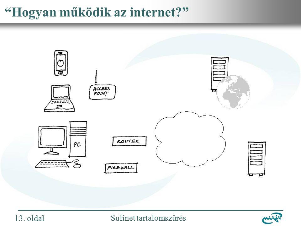 Nemzeti Információs Infrastruktúra Fejlesztési Intézet Sulinet tartalomszűrés Hogyan működik az internet 13.