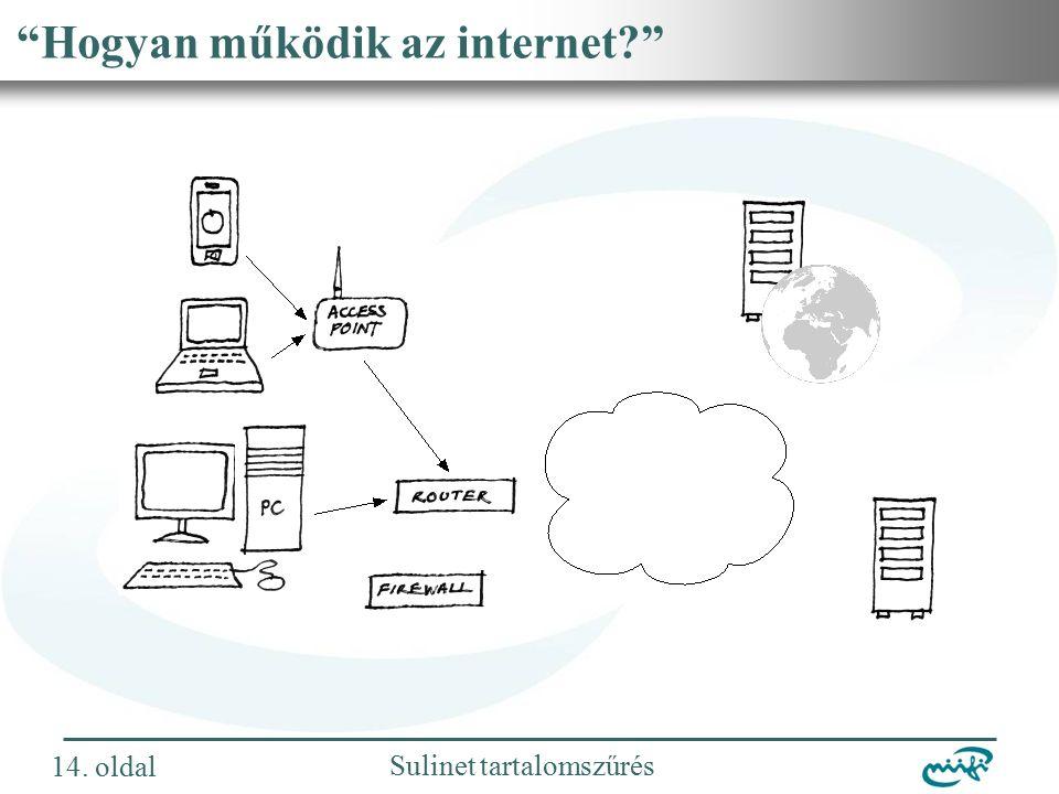 Nemzeti Információs Infrastruktúra Fejlesztési Intézet Sulinet tartalomszűrés Hogyan működik az internet 14.