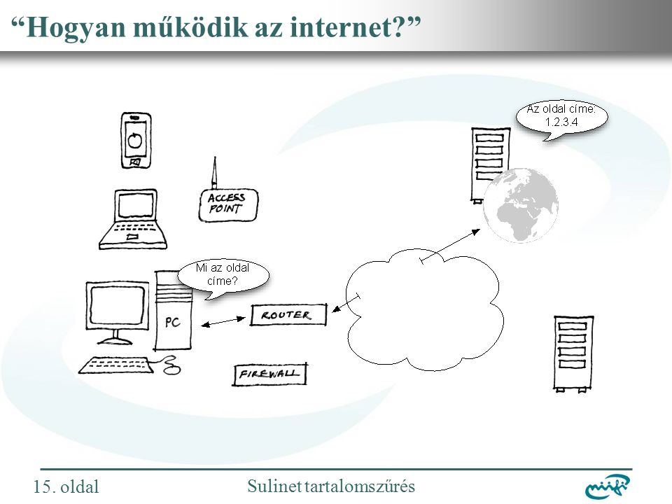 Nemzeti Információs Infrastruktúra Fejlesztési Intézet Sulinet tartalomszűrés Hogyan működik az internet 15.