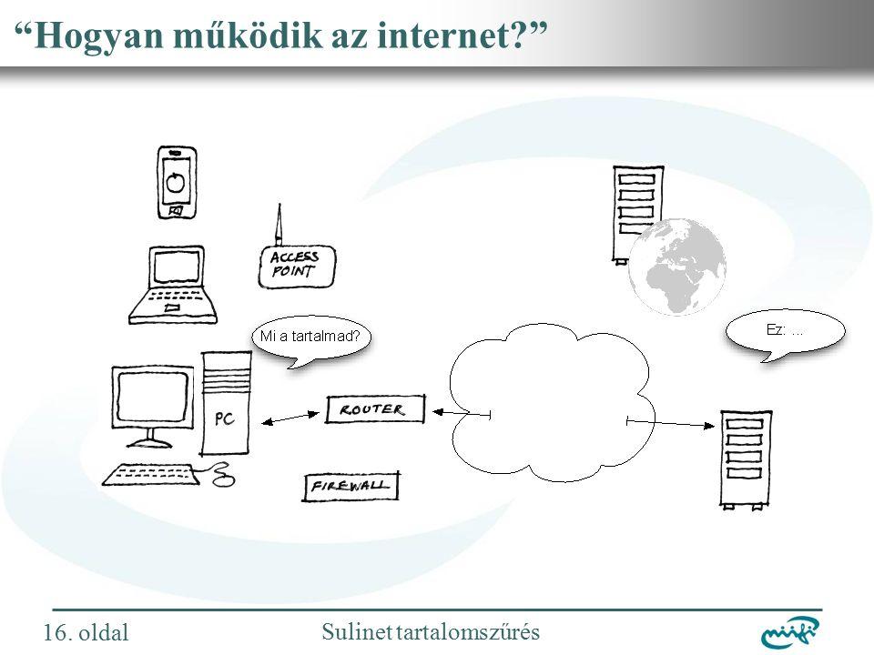 Nemzeti Információs Infrastruktúra Fejlesztési Intézet Sulinet tartalomszűrés Hogyan működik az internet 16.