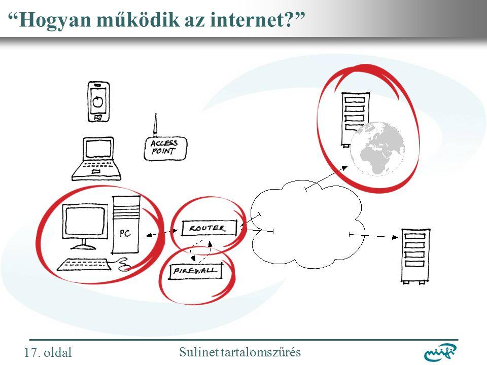 Nemzeti Információs Infrastruktúra Fejlesztési Intézet Sulinet tartalomszűrés Hogyan működik az internet 17.