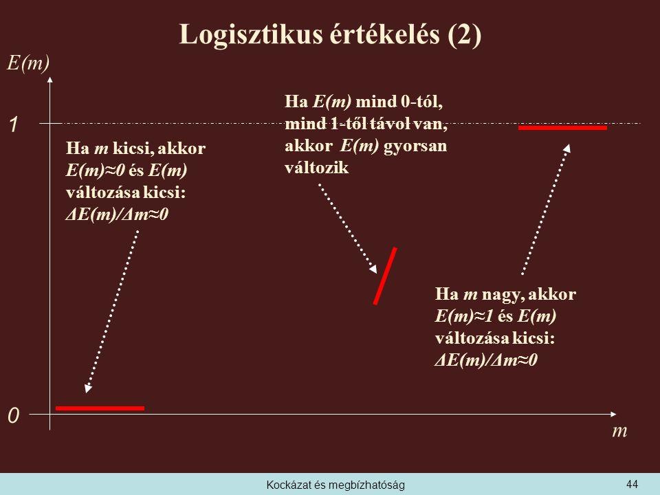 Kockázat és megbízhatóság Logisztikus értékelés (2) 0 1 E(m) m Ha m kicsi, akkor E(m)≈0 és E(m) változása kicsi: ΔE(m)/Δm≈0 Ha m nagy, akkor E(m)≈1 és E(m) változása kicsi: ΔE(m)/Δm≈0 Ha E(m) mind 0-tól, mind 1-től távol van, akkor E(m) gyorsan változik 44