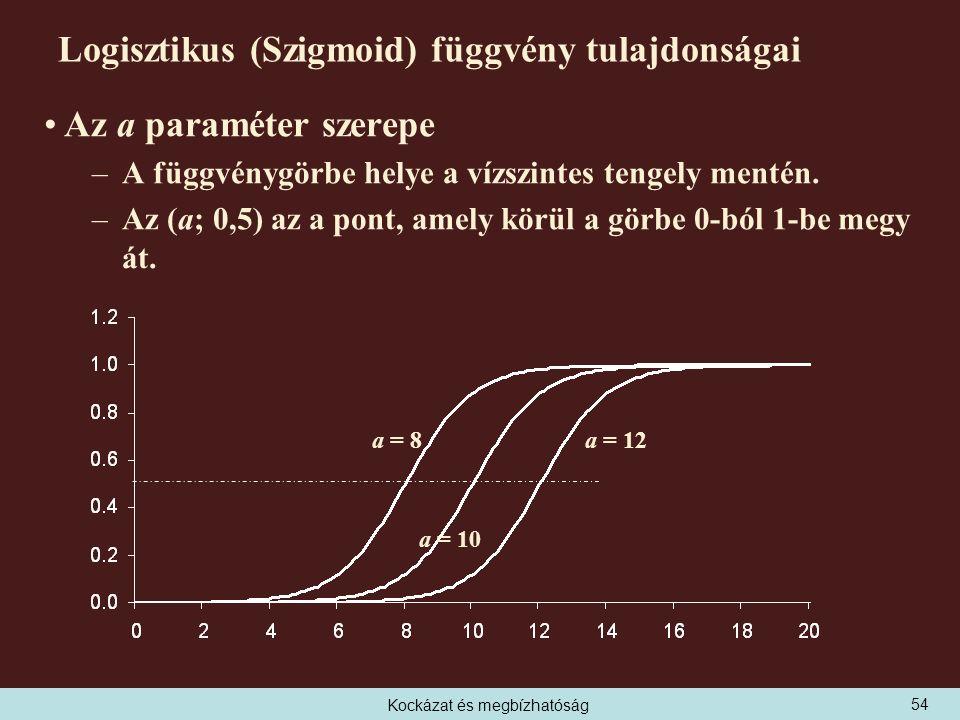 Kockázat és megbízhatóság Logisztikus (Szigmoid) függvény tulajdonságai Az a paraméter szerepe –A függvénygörbe helye a vízszintes tengely mentén.