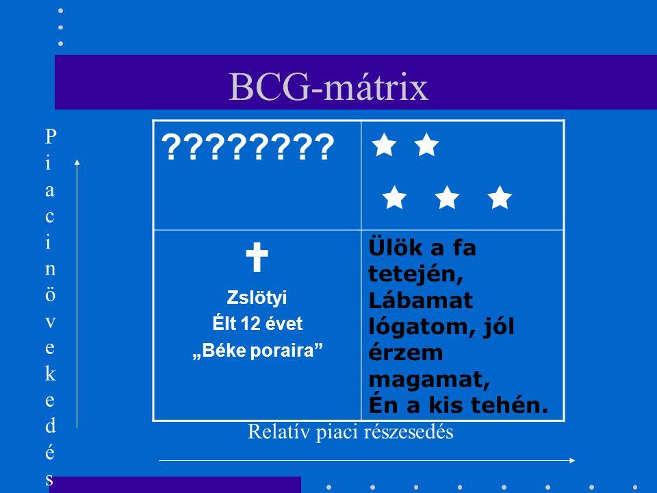 Portfolió modellek Stratégiai pozíció elemzésének eszköze:  BCG-mátrix (piaci részesedés – piaci növekedés mátrix)