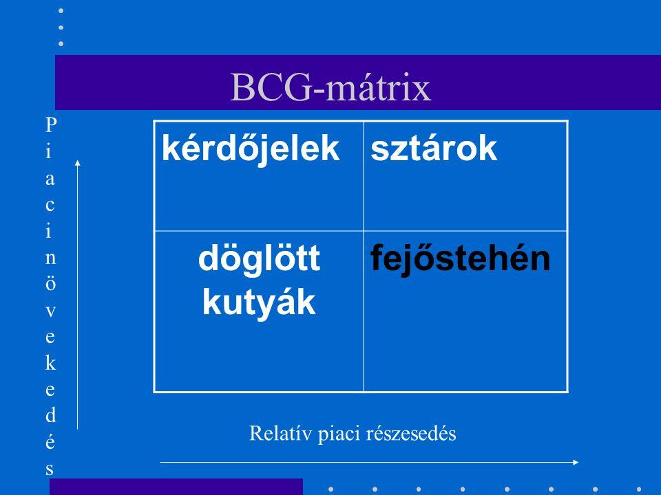 BCG-mátrix .