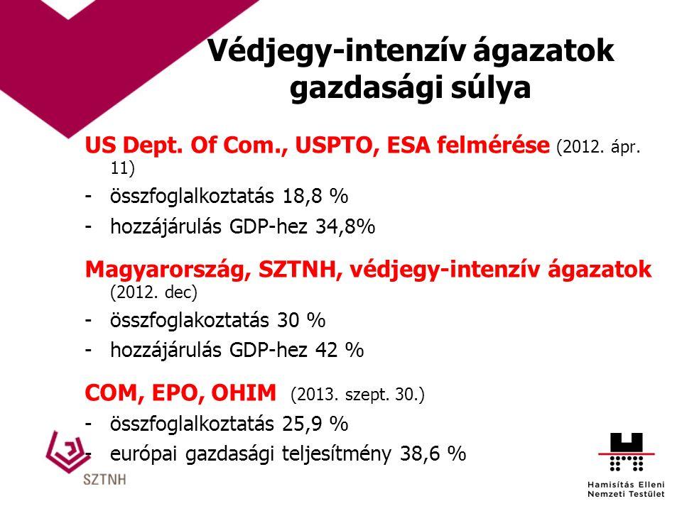 Védjegy-intenzív ágazatok gazdasági súlya US Dept. Of Com., USPTO, ESA felmérése (2012. ápr. 11) -összfoglalkoztatás 18,8 % -hozzájárulás GDP-hez 34,8