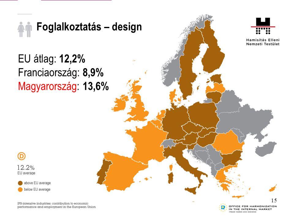 Foglalkoztatás – design EU átlag: 12,2% Franciaország: 8,9% Magyarország: 13,6% 15