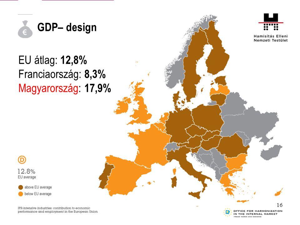 GDP– design EU átlag: 12,8% Franciaország: 8,3% Magyarország: 17,9% 16