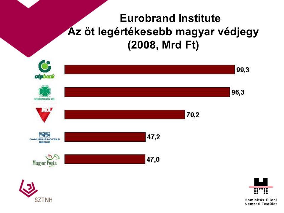 Eurobrand Institute Az öt legértékesebb magyar védjegy (2008, Mrd Ft) 8