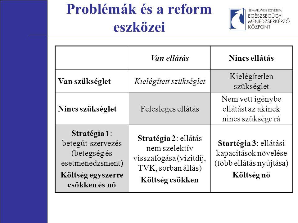 Problémák és a reform eszközei Van ellátásNincs ellátás Van szükségletKielégített szükséglet Kielégítetlen szükséglet Nincs szükségletFelesleges ellátás Nem vett igénybe ellátást az akinek nincs szüksége rá Stratégia 1: betegút-szervezés (betegség és esetmenedzsment) Költség egyszerre csökken és nő Stratégia 2: ellátás nem szelektív visszafogása (vizitdíj, TVK, sorban állás) Költség csökken Startégia 3: ellátási kapacitások növelése (több ellátás nyújtása) Költség nő