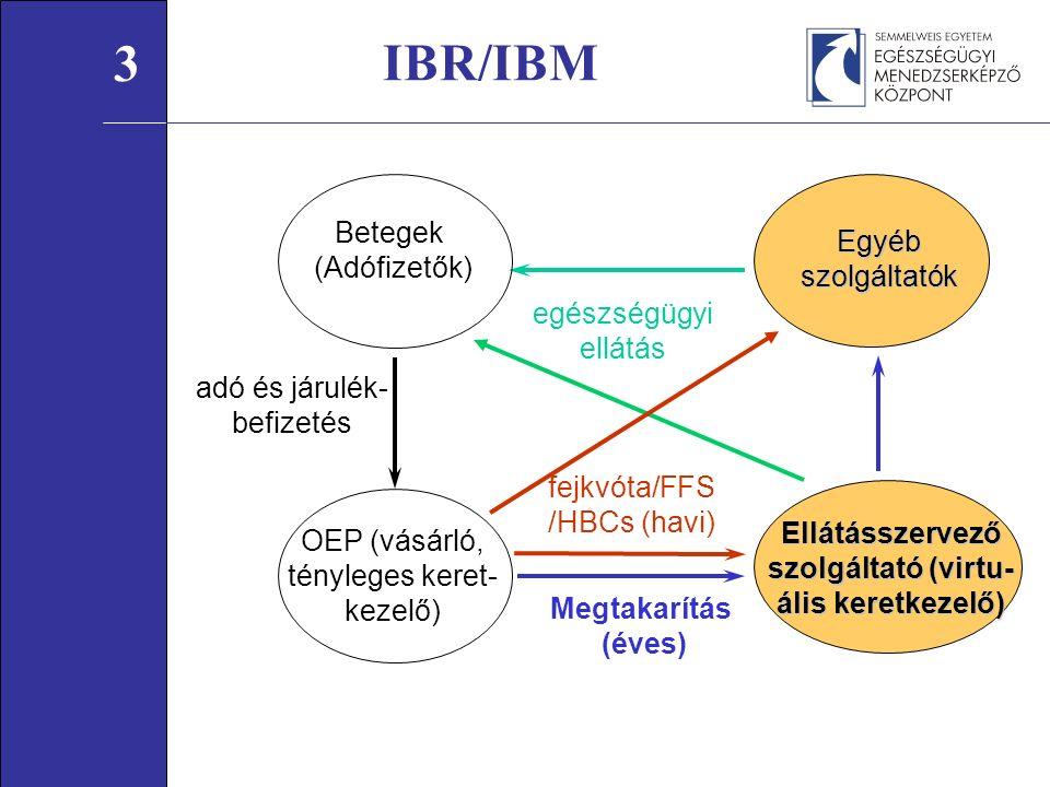 Betegek (Adófizetők) adó és járulék- befizetés Megtakarítás (éves) fejkvóta/FFS /HBCs (havi) egészségügyi ellátás OEP (vásárló, tényleges keret- kezelő) Egyébszolgáltatók Ellátásszervező szolgáltató (virtu- ális keretkezelő) IBR/IBM 3