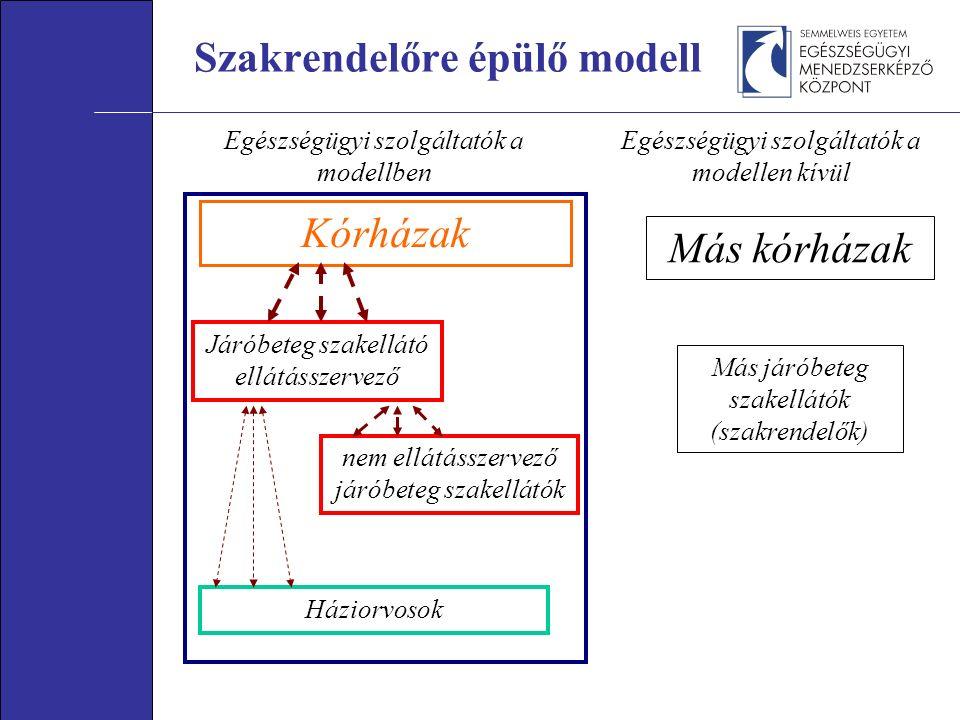 Kórházak Járóbeteg szakellátó ellátásszervező Háziorvosok Más kórházak Egészségügyi szolgáltatók a modellben Egészségügyi szolgáltatók a modellen kívül Más járóbeteg szakellátók (szakrendelők) Szakrendelőre épülő modell nem ellátásszervező járóbeteg szakellátók