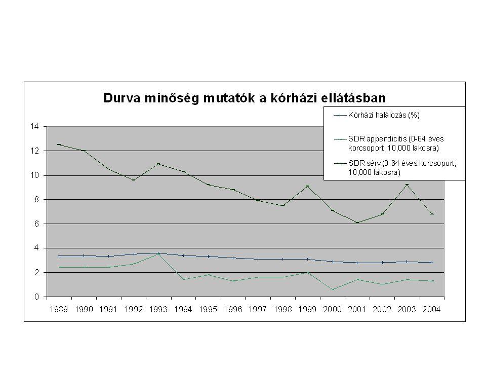 Egy HBCs pont (ellátási eset) kevesebbe került 2000- ben (2004-ben is), mint 1994-ben Anélkül, hogy az ellátás klinikai minősége jelentősen romlott volna Tehát a hatékonyság feltehetően nőtt (A köztulajdonban lévő szolgáltatók is reagálnak a finanszírozási ösztönzőkre) De ez nem jelenti azt, hogy minden beteget a lehető legalacsonyabb szinten láttak el:  1990 és 2003 között 160%-kal nőtt a 100 lakosra eső nem diagnosztikus célú beutalások száma  80%-kal nőtt a 100 lakosra eső kórházi beutalások száma Elégségesek az eddigi reformok.